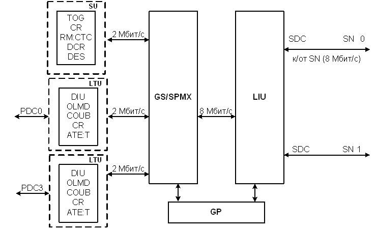 Структурная схема блока LTG